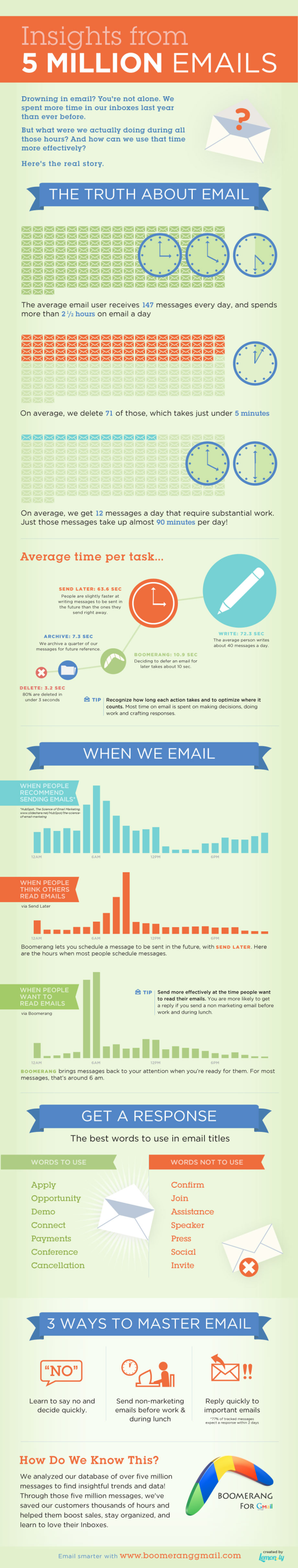 boomerang email infographic1 resized 600