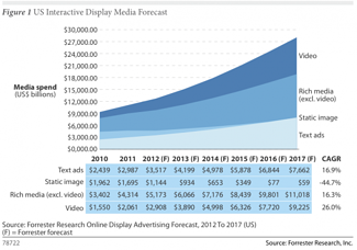 Online video advertising growth chart