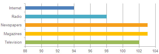 media trust index