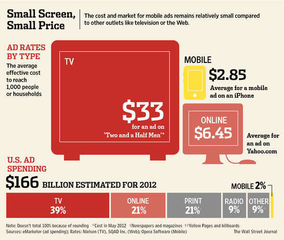 The cost for mobile ads remains relatively small compared to other outlets
