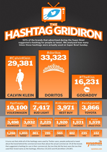 Super Bowl 2013 hashtags