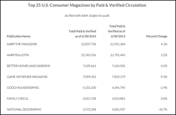 7 Best Practices for Magazine Advertising