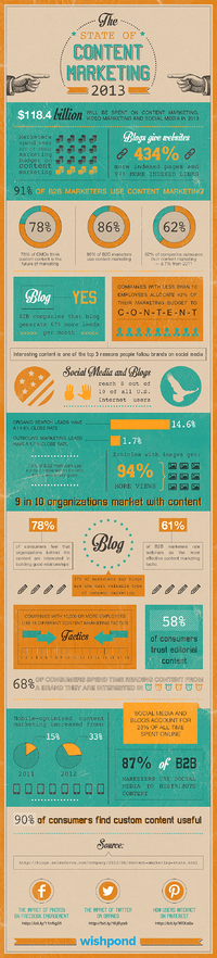newspaper publishers could look at this inforgraphic on content marketing for proof that it works and could work for newspaper publishers