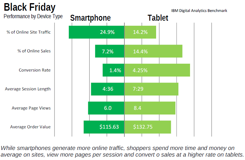 black friday shopping devices
