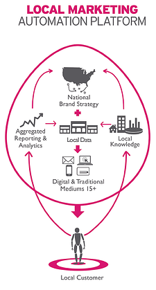 local marketing can be effective for national brands with the right automation procedures in place
