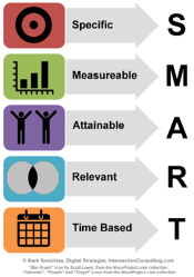 smart-goals-digital-media-planning